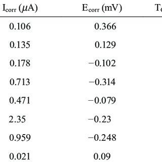 (PDF) Plastic Instability in ISO 5832-9 High-nitrogen