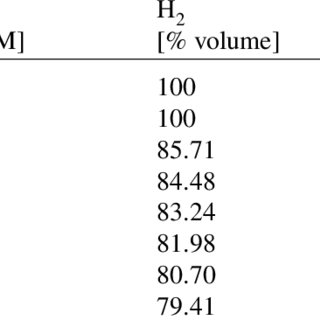 (PDF) Performance and endurance of a high temperature PEM