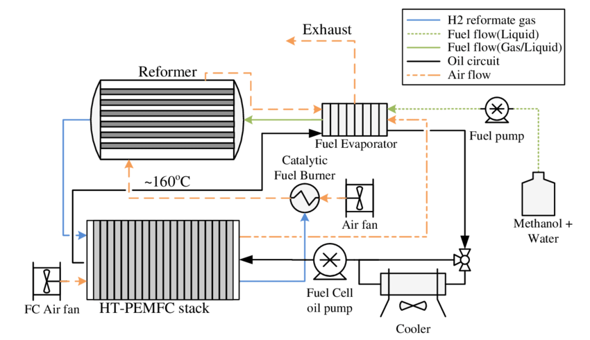 Schematic of an integrated system with methanol reformer