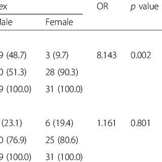 (PDF) Nocturnal enuresis: Prevalence and risk factors