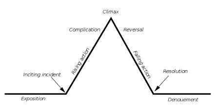 Freytag's Pyramid illustrating the dramatic structure of a