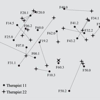 Expert model of the Egli et al. study [3] . Disorders are