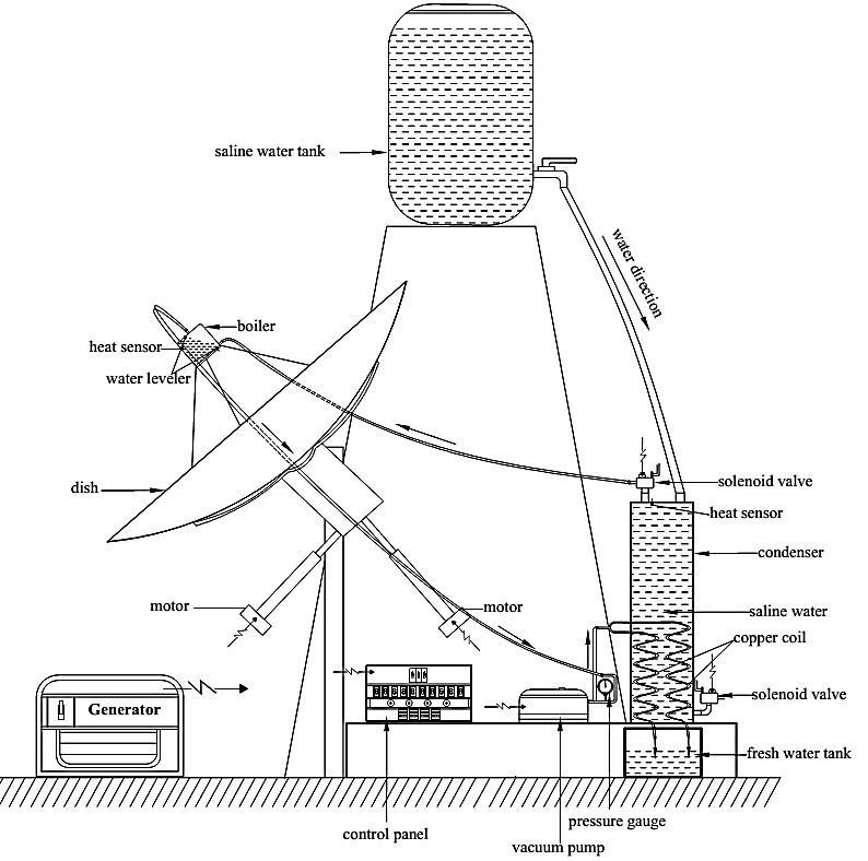 Schematic diagram of the developed solar-powered water