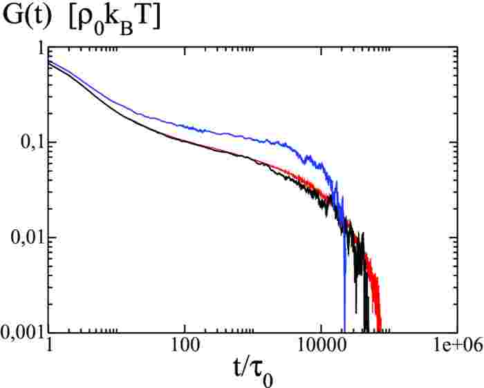 Stress relaxation modulus against time for a melt of ghost