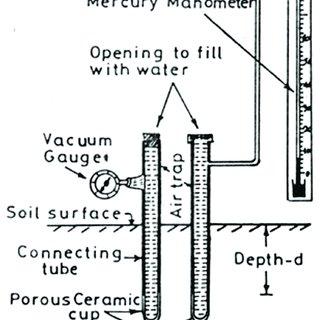 (PDF) Measurement of soil water potential