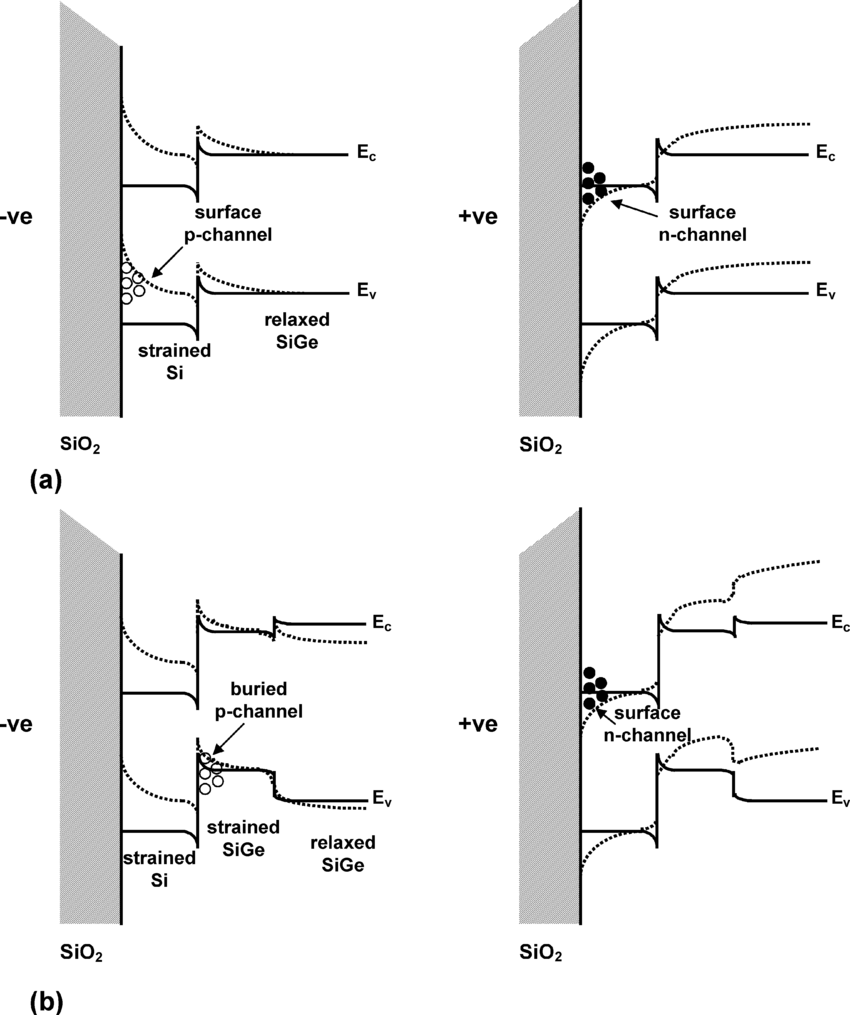 hight resolution of energy band diagrams showing carrier confinement in inversion for n and p mosfets fabricated