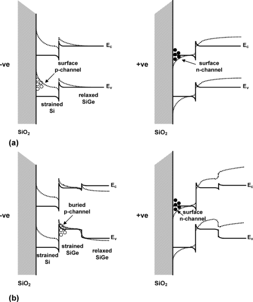 small resolution of energy band diagrams showing carrier confinement in inversion for n and p mosfets fabricated