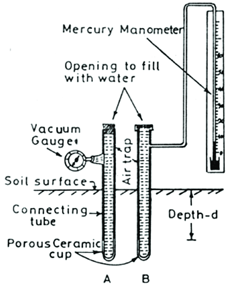 Schematic diagram of Tensiometer (A): Gauge type and (B