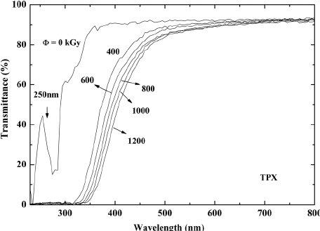 UV/Vis transmittance of PMP with different doses