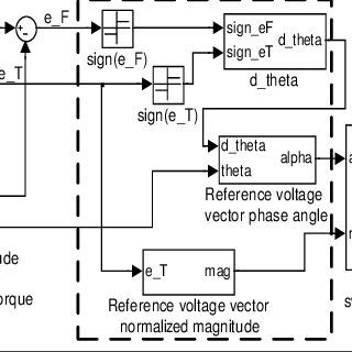 (PDF) Direct Torque Control of Permanent Magnet