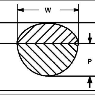 Weld bead geometry. P: depth of penetration; W: width of