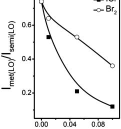 variation of the intensity ratios of raman lo modes of metallic vs download scientific diagram [ 850 x 1080 Pixel ]