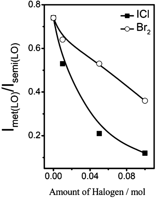 small resolution of variation of the intensity ratios of raman lo modes of metallic vs download scientific diagram