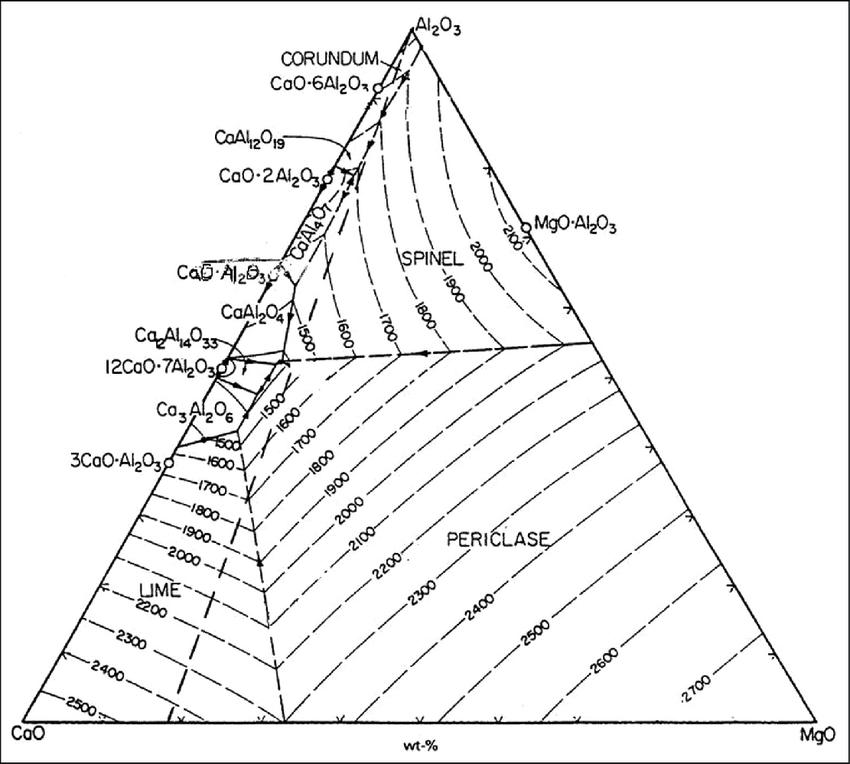 Phase diagram for CaO–Al 2 O 3