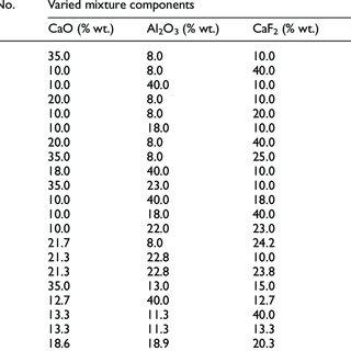 (PDF) Investigation on flux design for submerged arc