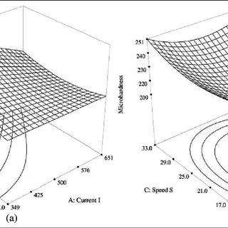 Direct effect of welding current on (a) form factor and