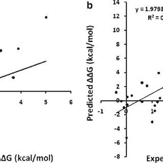 (PDF) Computational Methods to Predict Therapeutic Protein