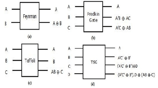 Existing Reversible Gates (a) Feynman Gate (b) Fredkin