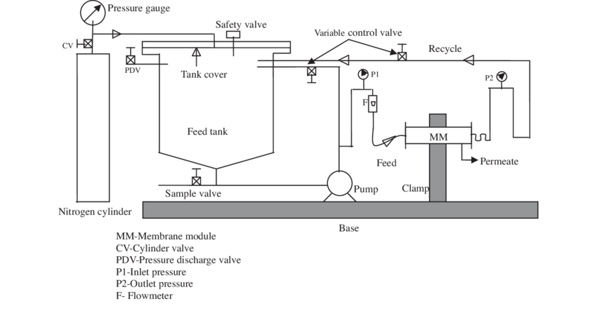 Schematic representation of membrane filtration unit for
