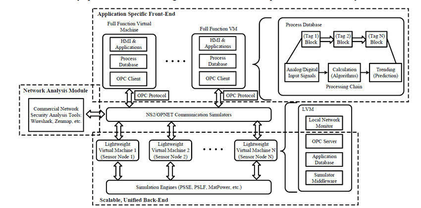 Block diagram of the proposed Distributed Virtual SCADA