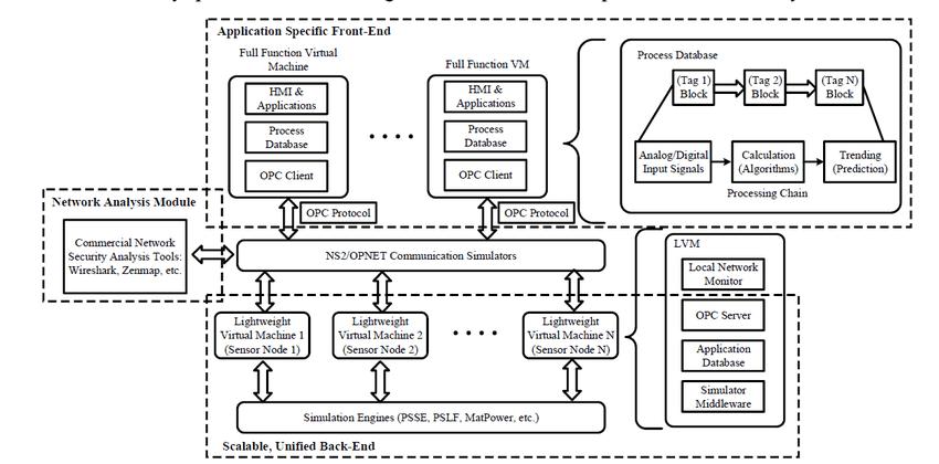 block diagram approach