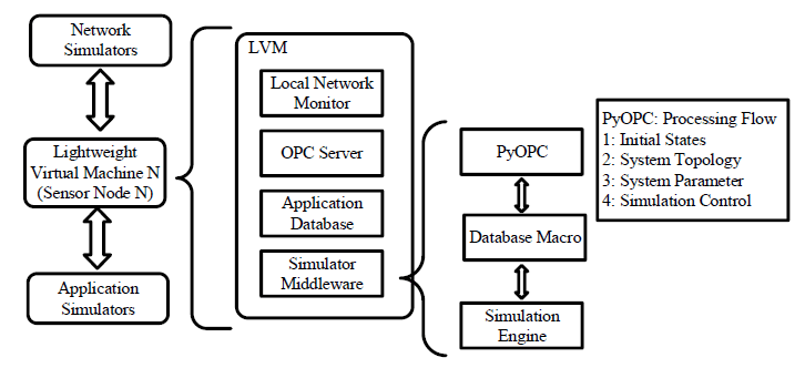 Block diagram of back-end infrastructure and
