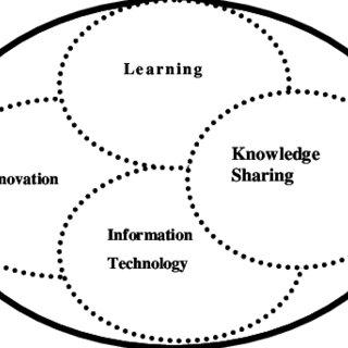 (PDF) Knowledge Management Orientation Model
