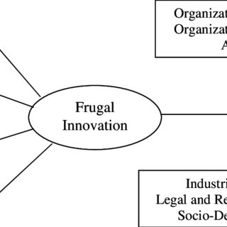 (PDF) Antecedents and Consequences of Frugal Innovation: A
