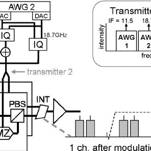 Block diagram of a PDM-OFDM transmitter and receiver, with