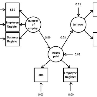 (PDF) Modelling Measurement Error to Estimate Bias in