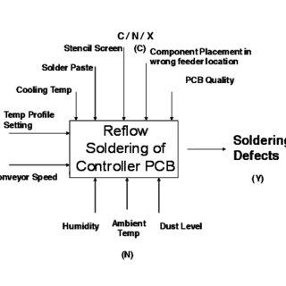 Cause and Effect Diagram CNX Diagram: A CNX diagram was