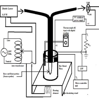 (PDF) A Study on Effect of Temperature on Lubricating Oil