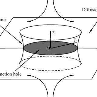 Schematic diagram of the structure of an extinction hole