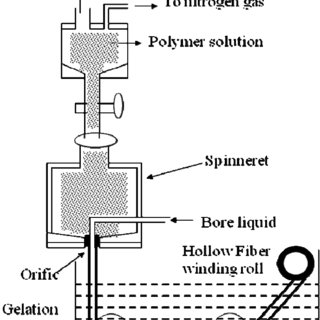 (PDF) Preparation and surface modification of hollow fibre