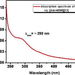 (PDF) Amide Functionalized Ionic Liquid as Facile