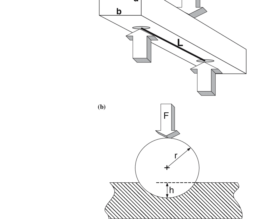 Schematic view of a the three point bending test, b the