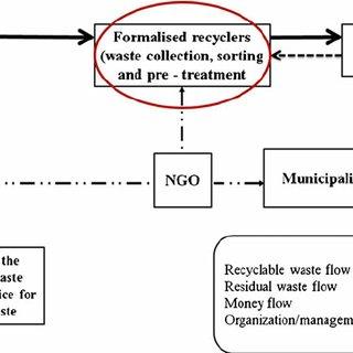 (PDF) Development of a social impact assessment