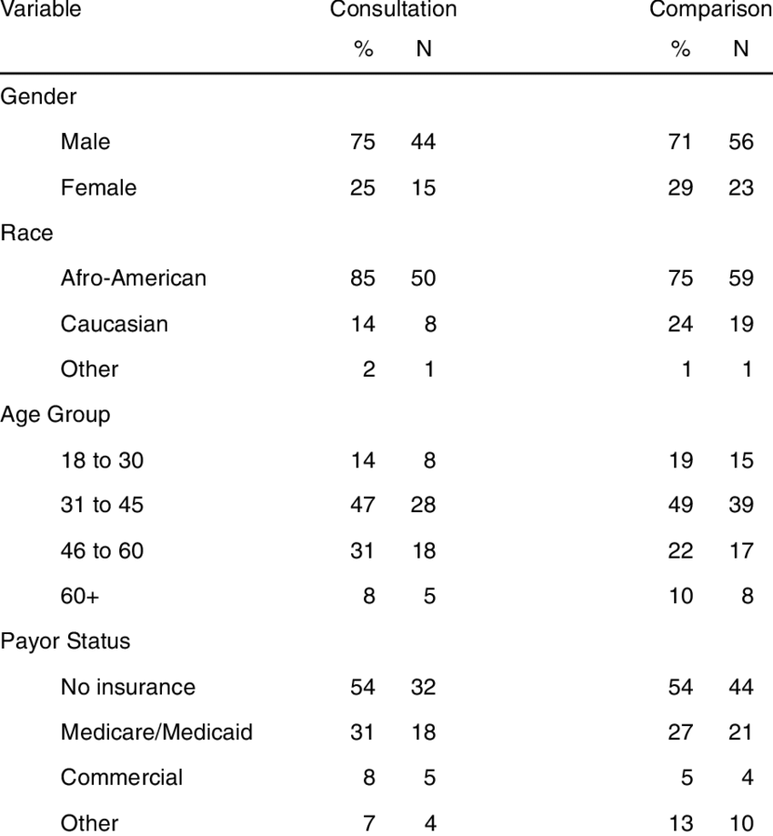 Demographic Data on Patients in the Consultation (N = 59