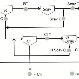 Flowsheet for Cavanacaw plant with the 9 sample locations