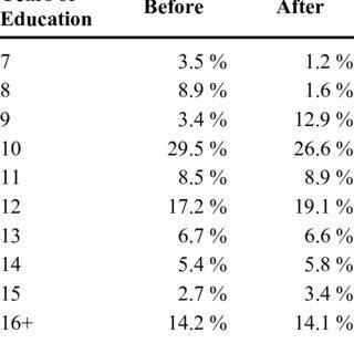 (PDF) Is education inherited? Understanding