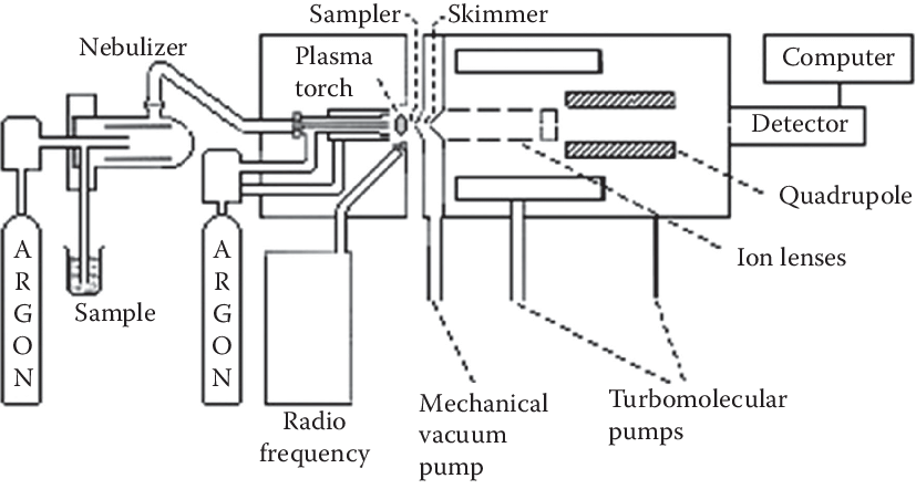 4 Schematic blocks diagram of a commercial inductively