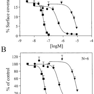 Concentration-dependent effects of roxifiban and orbofiban