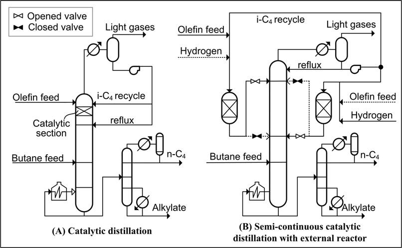 Figure 1. Simulated process arrangements. The overall