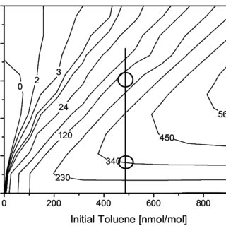 (PDF) Modelling of the photooxidation of toluene