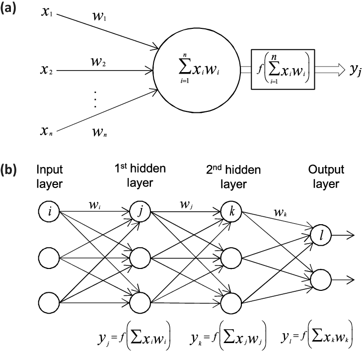 (a) The building block of deep neural networks