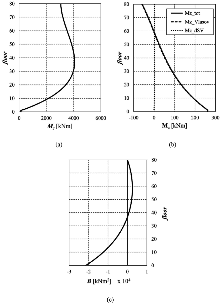 Lateral load effects on tall shear wall structures of