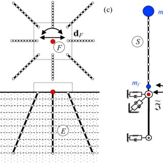 (PDF) Nonlinear response of bridge piers on inclined pile
