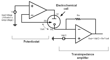 A simple block diagram of a potentiostat and a