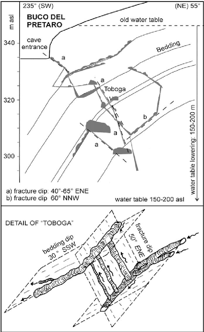 medium resolution of buco del pretaro relations between cave passages and geologic molecule diagram cave acid diagram