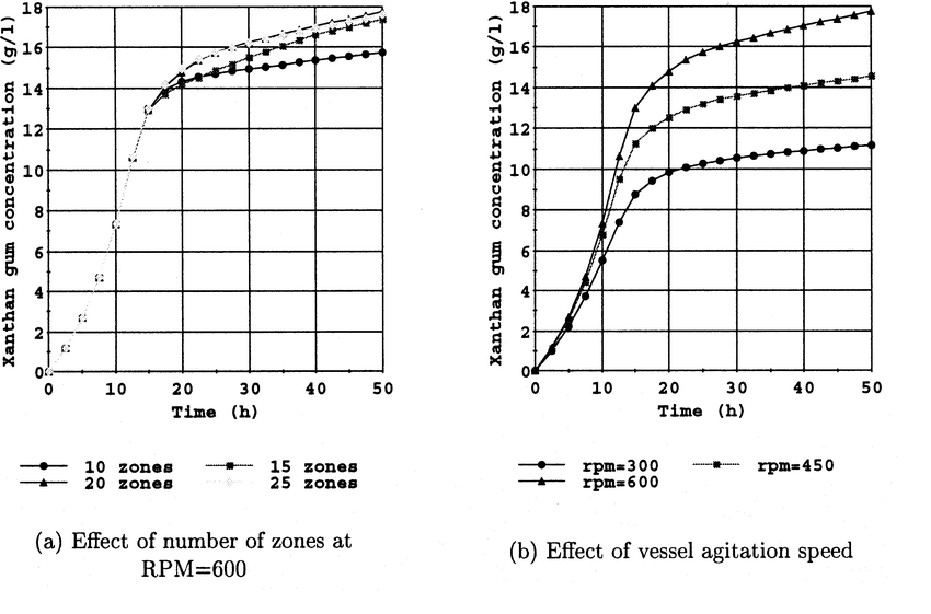 Variation of predicted xanthan gum concentration over